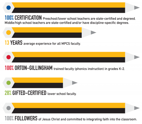 MPCS Faculty Qualifications