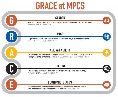 CommUNITY GRACE Infographic